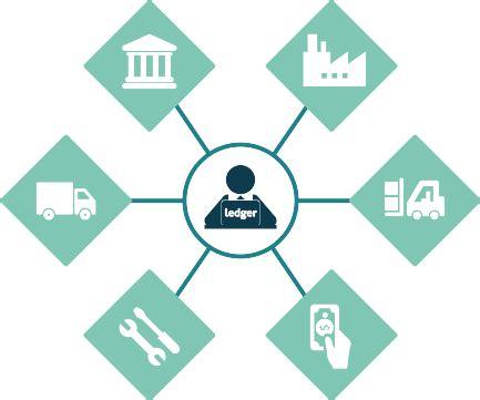 Thesis blockchain supply chain